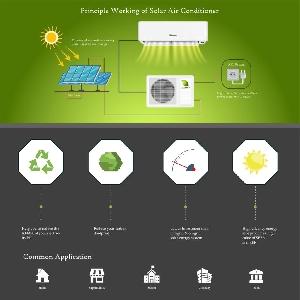 Hybrid AC/DC Solar Air Conditioners @ Jordan…